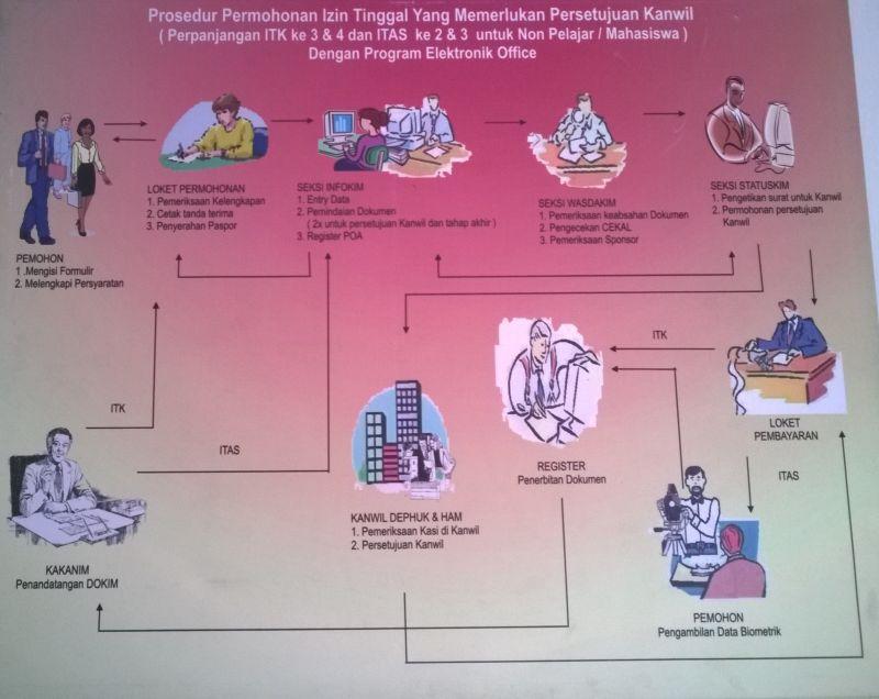 Visa for Indonesia scheme 1
