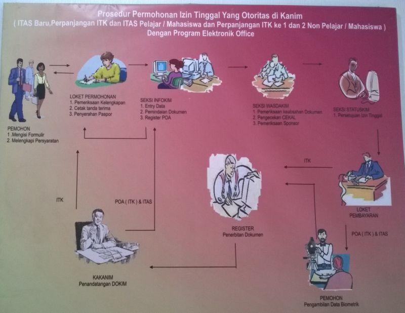 Visa for Indonesia - scheme 3